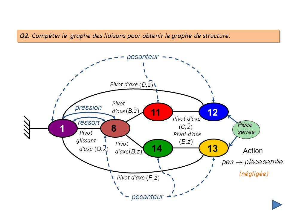 Q2. Compéter le graphe des liaisons pour obtenir le graphe de structure.