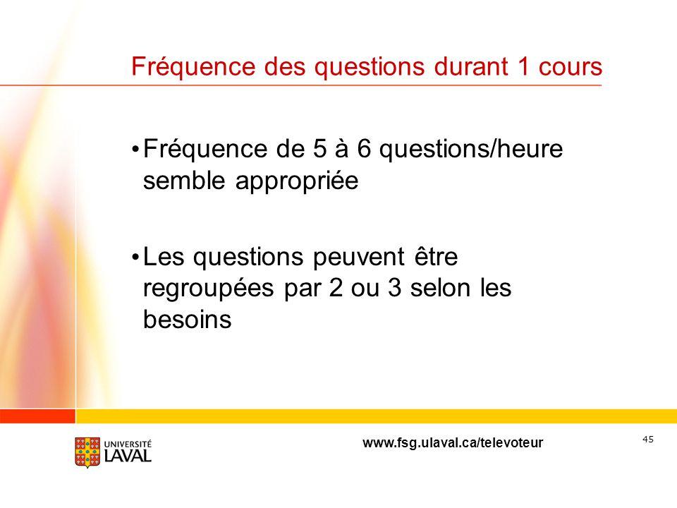 Fréquence des questions durant 1 cours