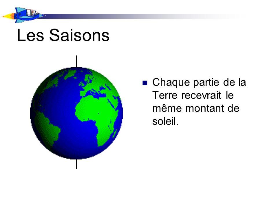 Les Saisons Chaque partie de la Terre recevrait le même montant de soleil.