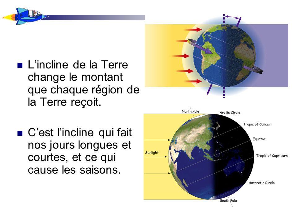 L'incline de la Terre change le montant que chaque région de la Terre reçoit.