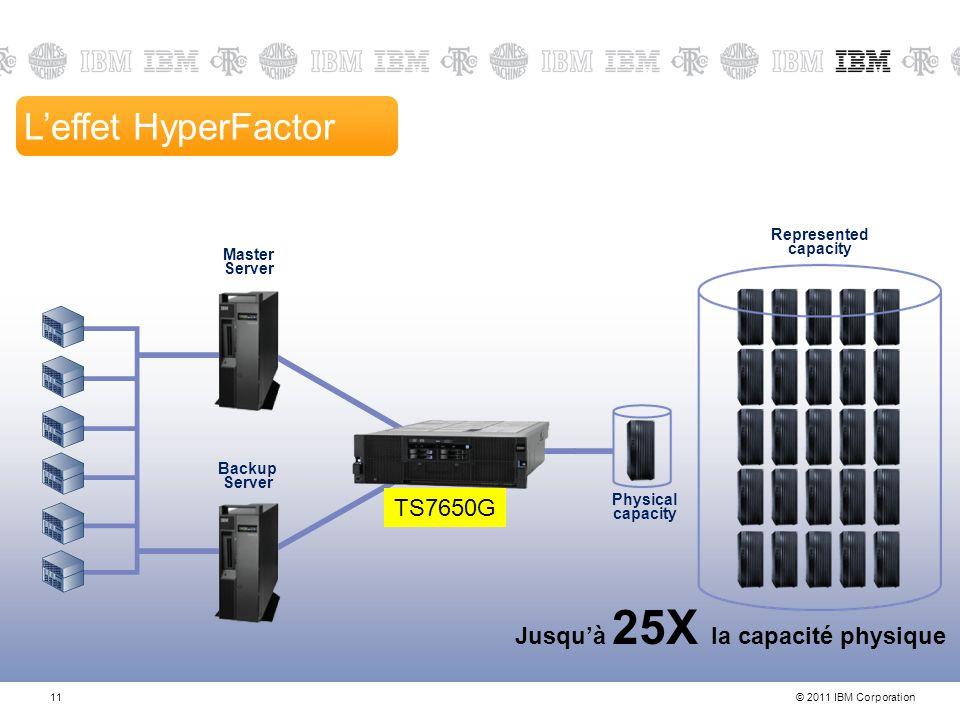 L'effet HyperFactor TS7650G Jusqu'à 25X la capacité physique 11