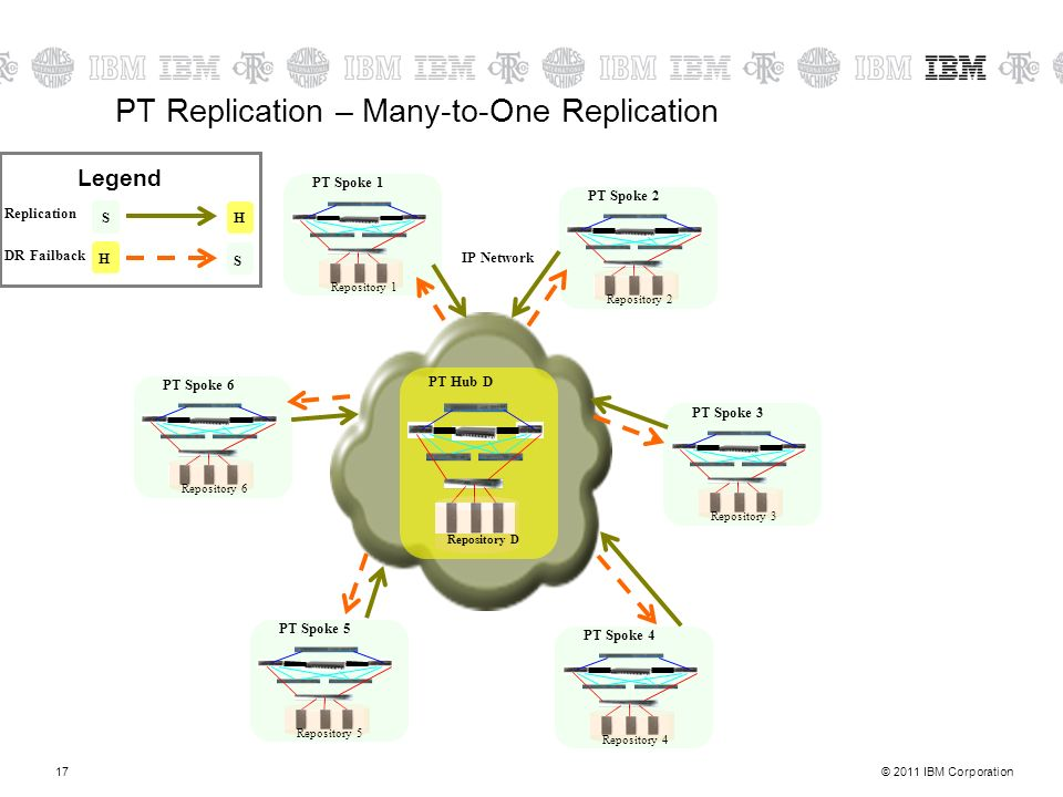 PT Replication – Many-to-One Replication