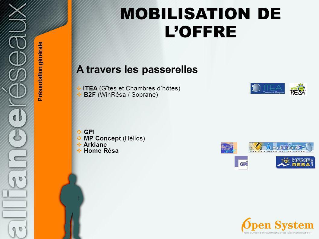 MOBILISATION DE L'OFFRE