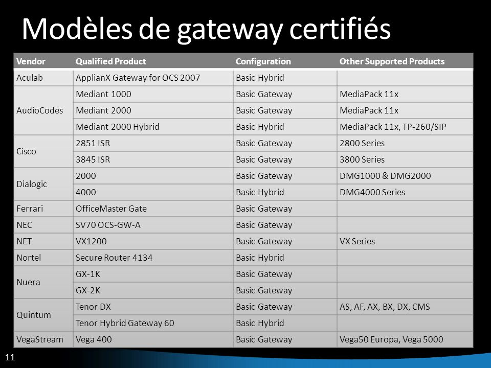 Modèles de gateway certifiés