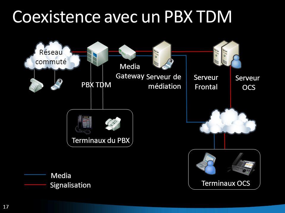 Coexistence avec un PBX TDM
