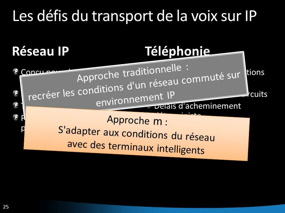 Les défis du transport de la voix sur IP