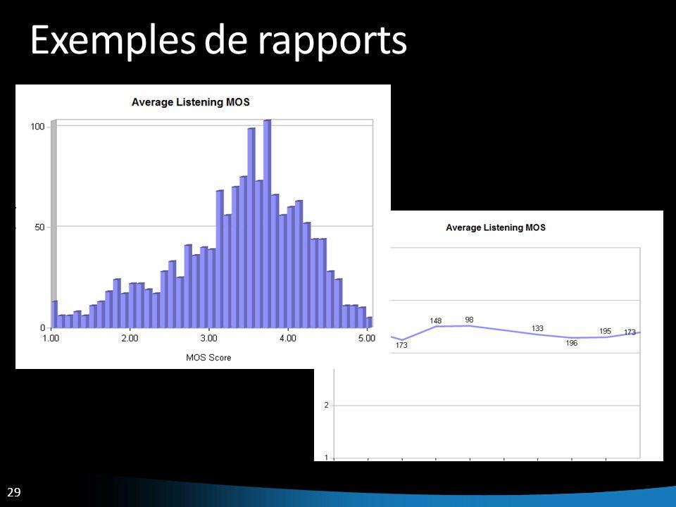 Exemples de rapports