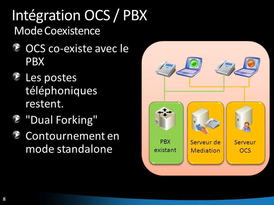Intégration OCS / PBX Mode Coexistence
