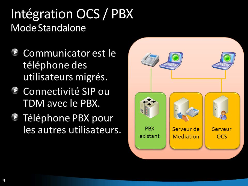 Intégration OCS / PBX Mode Standalone