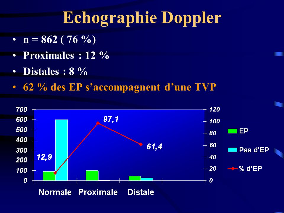 Echographie Doppler n = 862 ( 76 %) Proximales : 12 % Distales : 8 %
