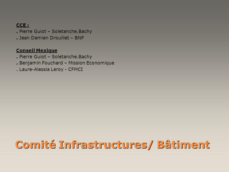 Comité Infrastructures/ Bâtiment