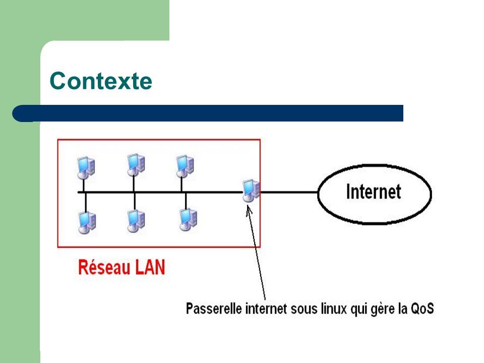 Contexte Qualité de Service (QoS) Exemples Disponibilité