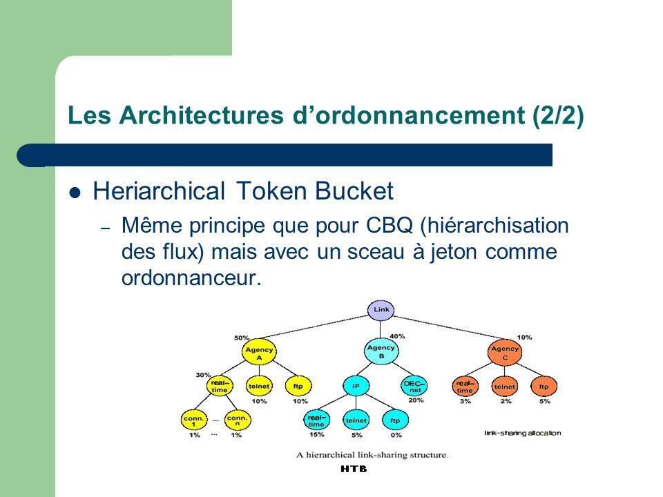 Les Architectures d'ordonnancement (2/2)