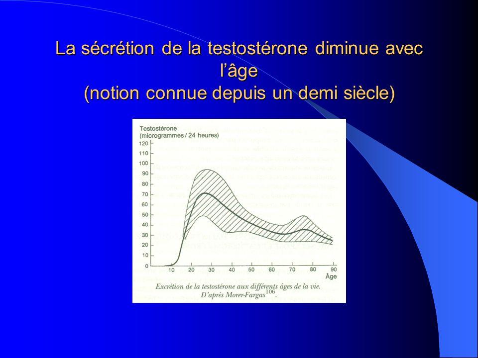 La sécrétion de la testostérone diminue avec l'âge (notion connue depuis un demi siècle)