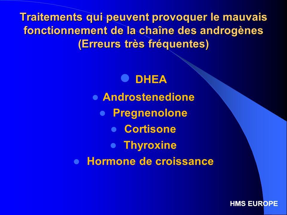 Traitements qui peuvent provoquer le mauvais fonctionnement de la chaîne des androgènes (Erreurs très fréquentes)