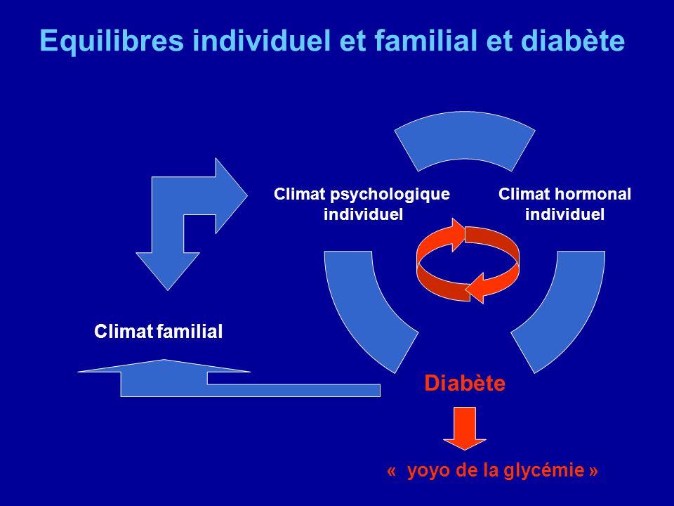 Equilibres individuel et familial et diabète