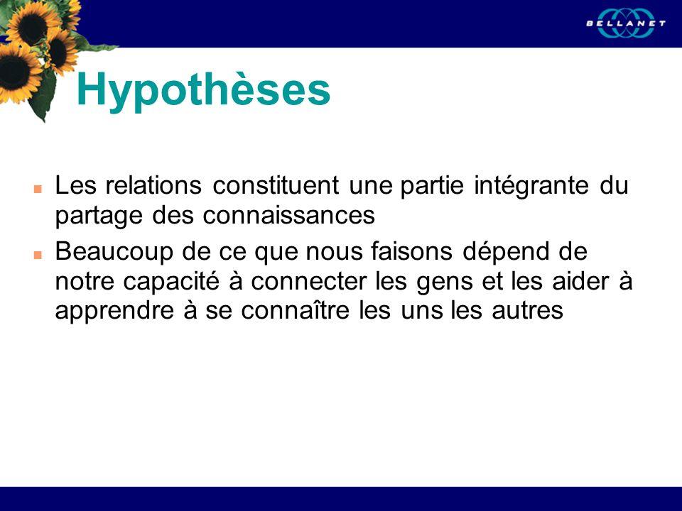 06/21/08 Hypothèses. Les relations constituent une partie intégrante du partage des connaissances.