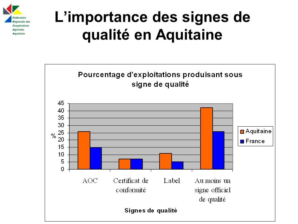 L'importance des signes de qualité en Aquitaine