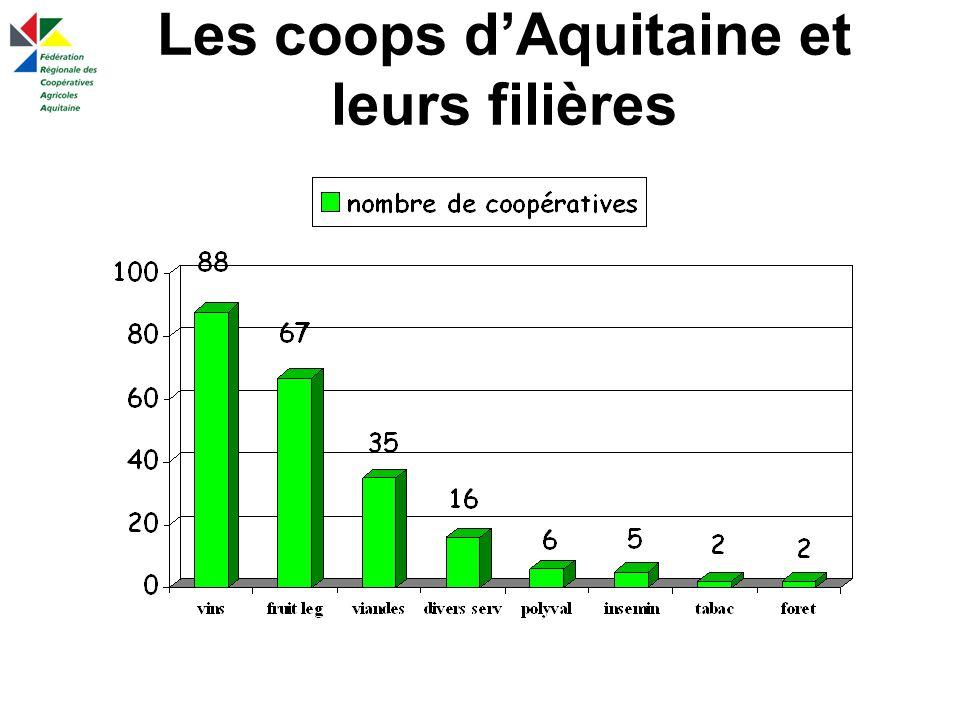 Les coops d'Aquitaine et leurs filières