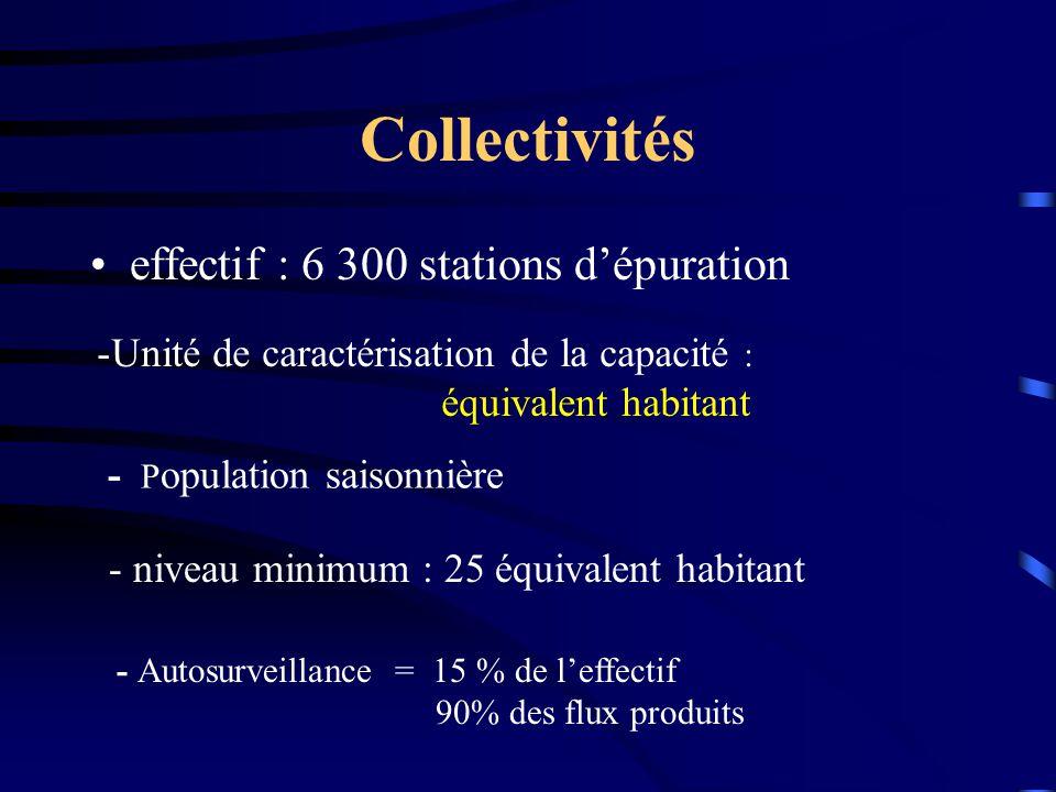 Collectivités effectif : 6 300 stations d'épuration