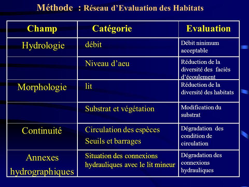 Méthode : Réseau d'Evaluation des Habitats