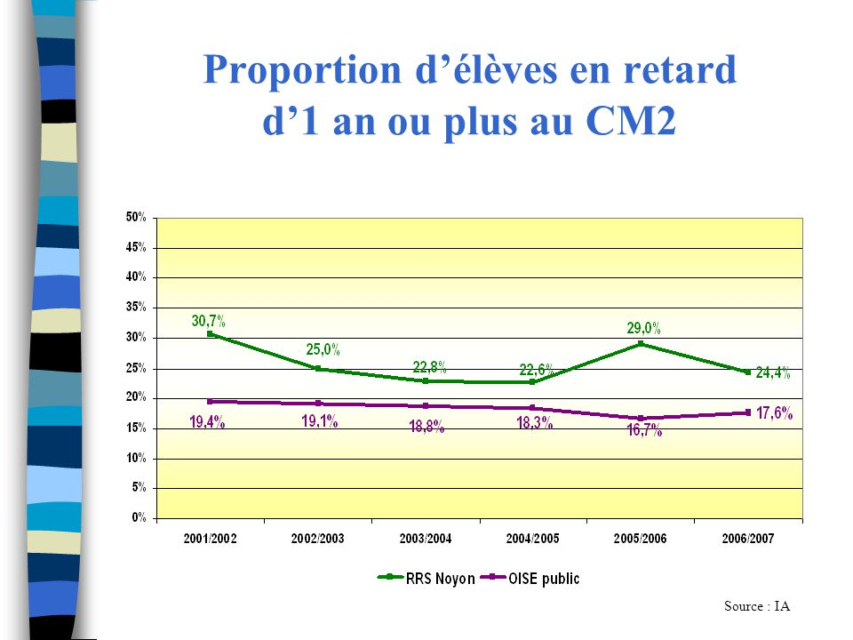 Proportion d'élèves en retard d'1 an ou plus au CM2
