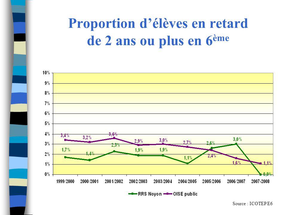 Proportion d'élèves en retard de 2 ans ou plus en 6ème