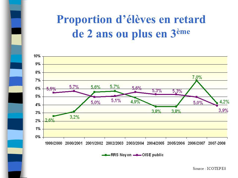 Proportion d'élèves en retard de 2 ans ou plus en 3ème