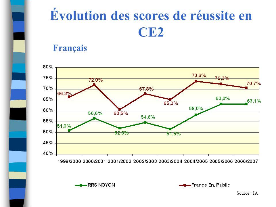 Évolution des scores de réussite en CE2