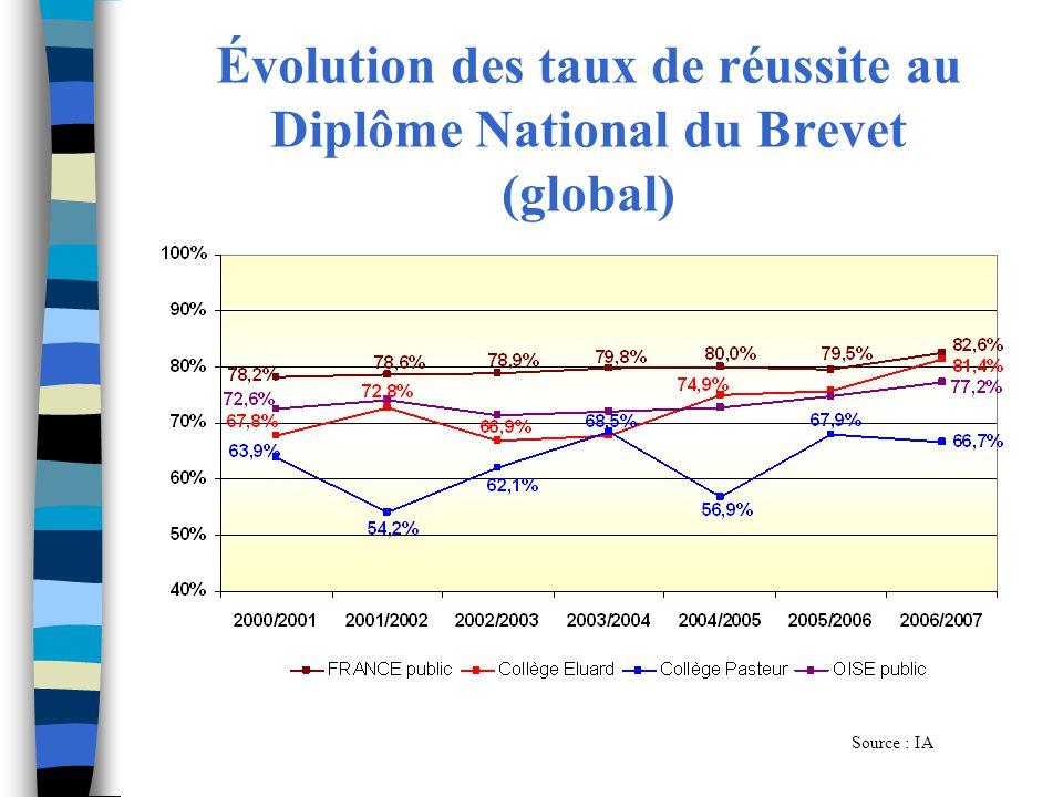 Évolution des taux de réussite au Diplôme National du Brevet (global)