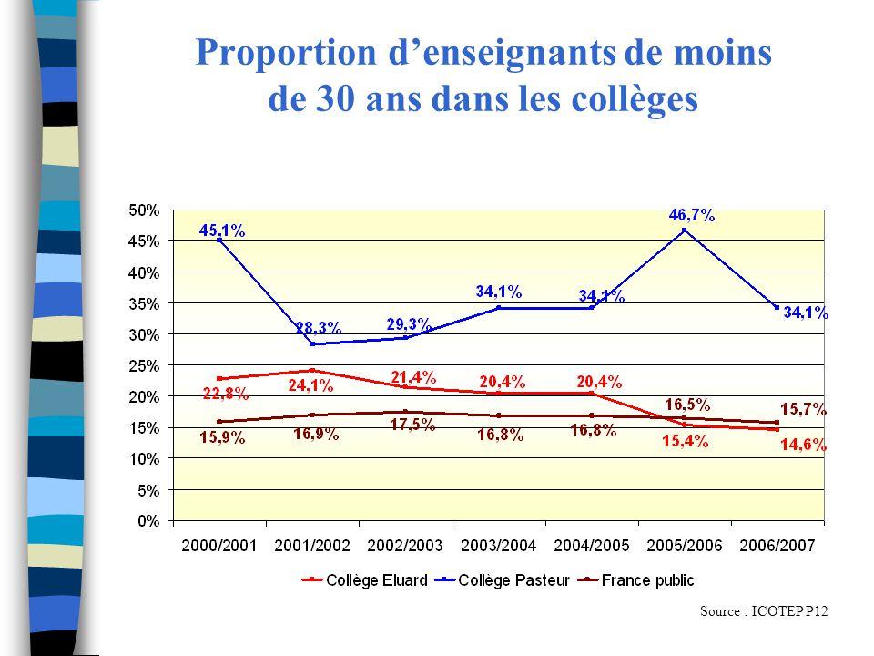 Proportion d'enseignants de moins de 30 ans dans les collèges