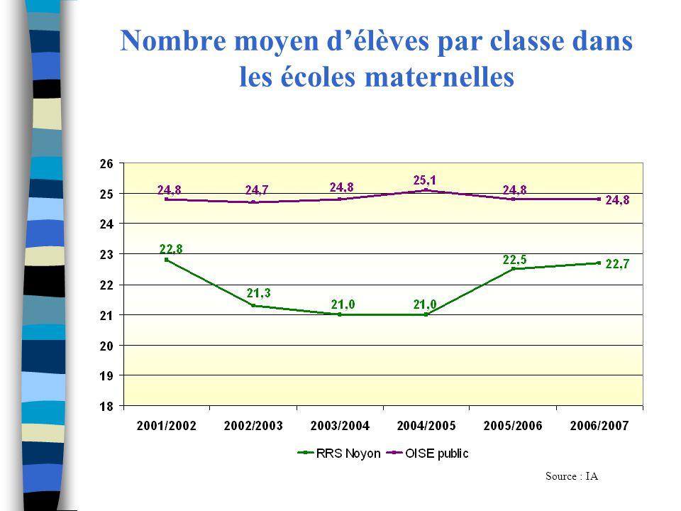 Nombre moyen d'élèves par classe dans les écoles maternelles