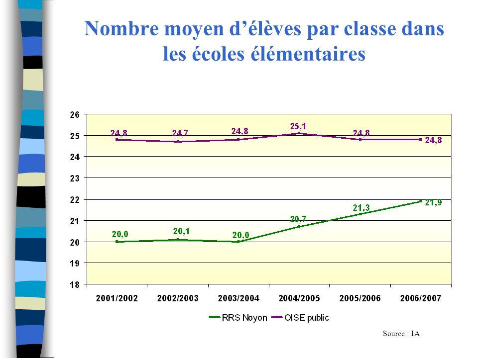 Nombre moyen d'élèves par classe dans les écoles élémentaires