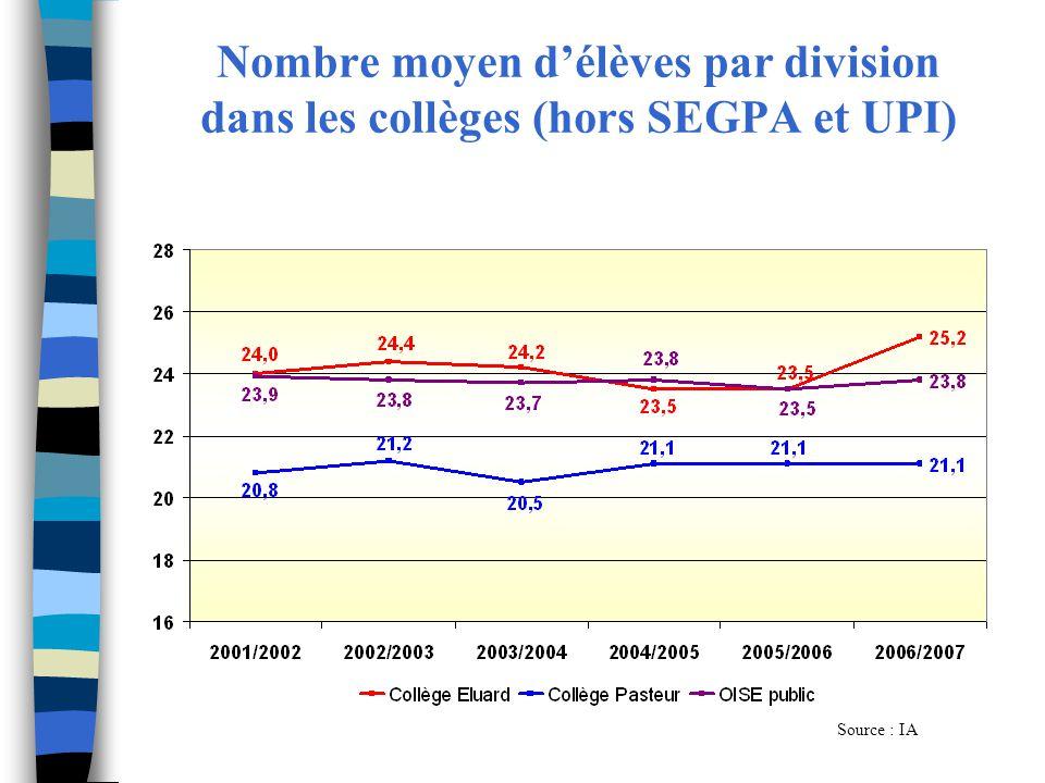 Nombre moyen d'élèves par division dans les collèges (hors SEGPA et UPI)