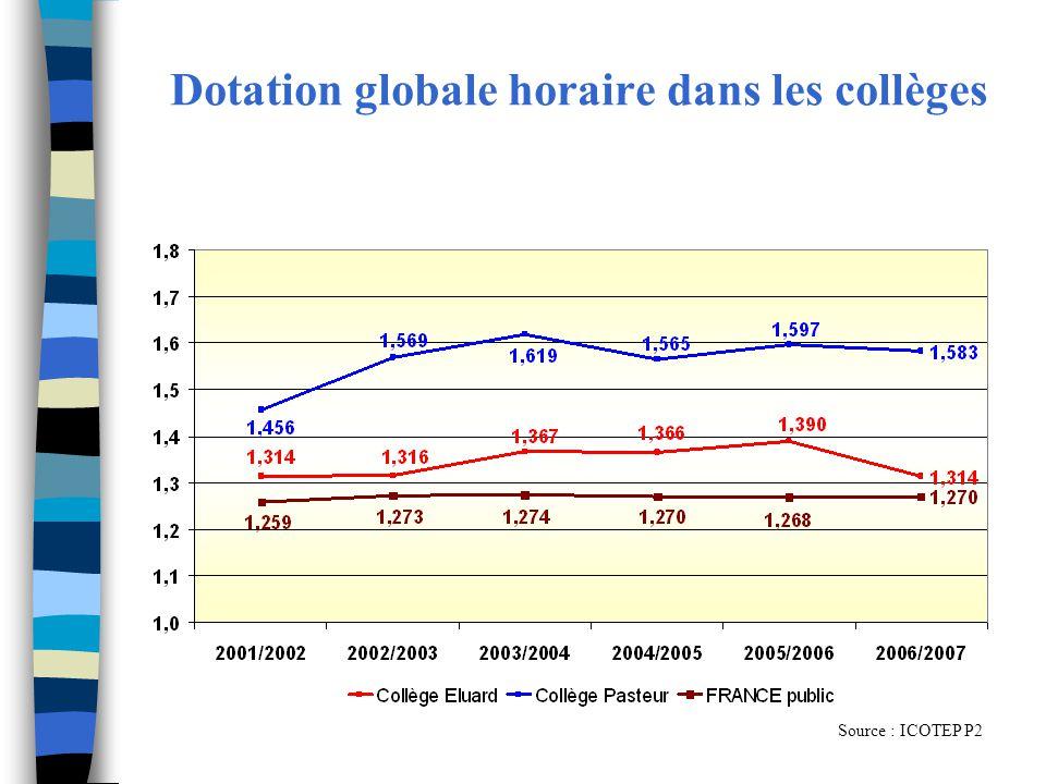 Dotation globale horaire dans les collèges