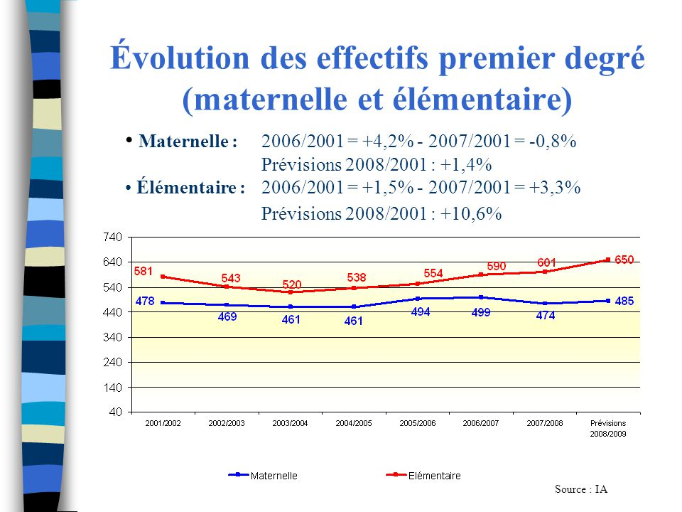 Évolution des effectifs premier degré (maternelle et élémentaire)