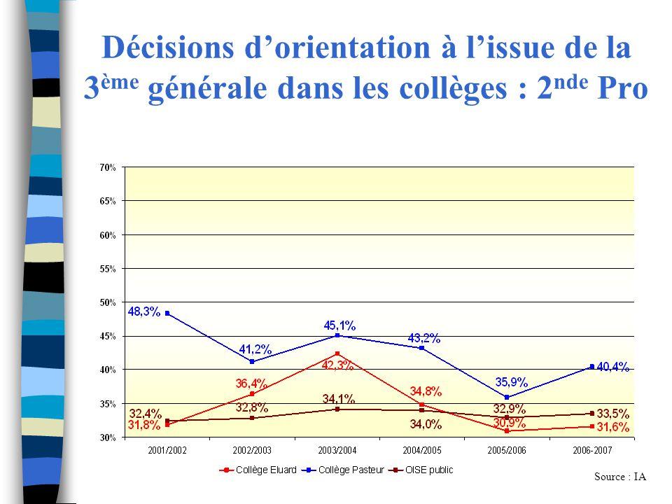 Décisions d'orientation à l'issue de la 3ème générale dans les collèges : 2nde Pro