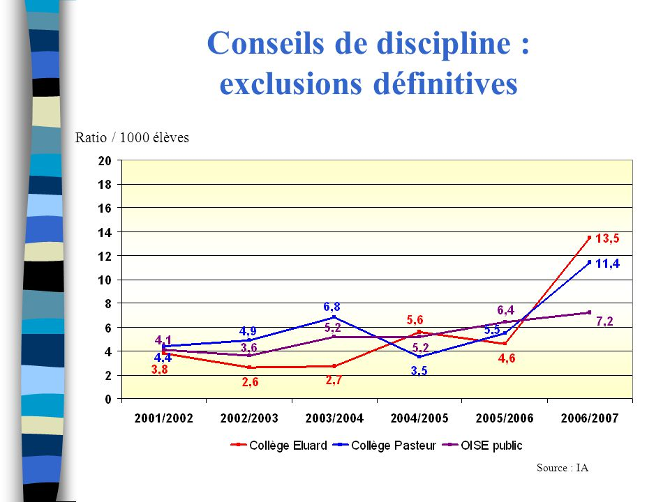 Conseils de discipline : exclusions définitives
