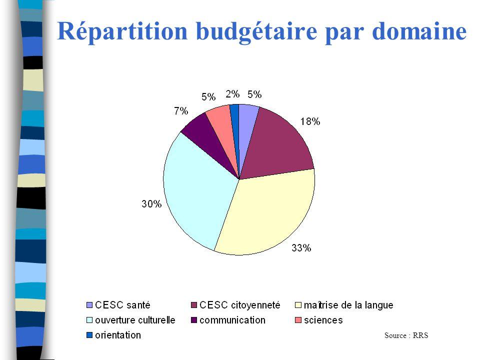 Répartition budgétaire par domaine