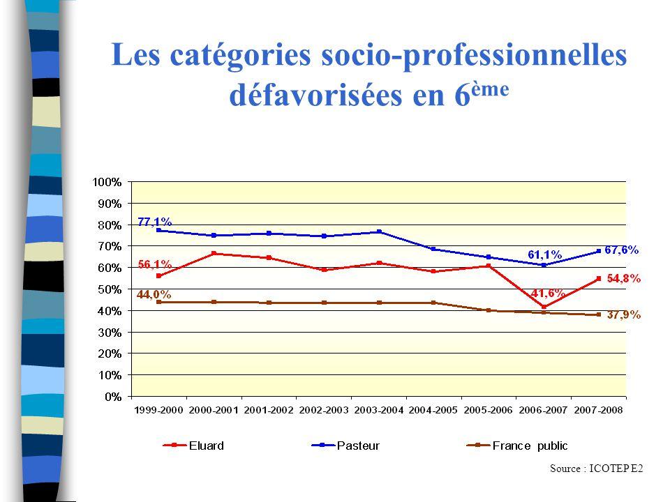 Les catégories socio-professionnelles défavorisées en 6ème