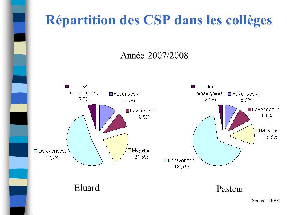 Répartition des CSP dans les collèges