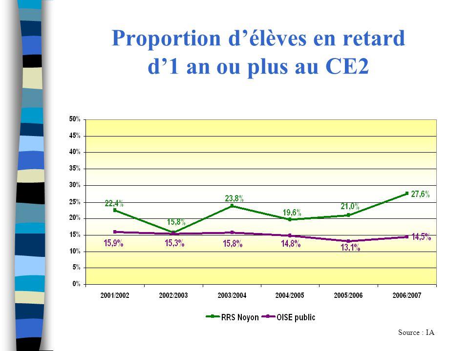Proportion d'élèves en retard d'1 an ou plus au CE2