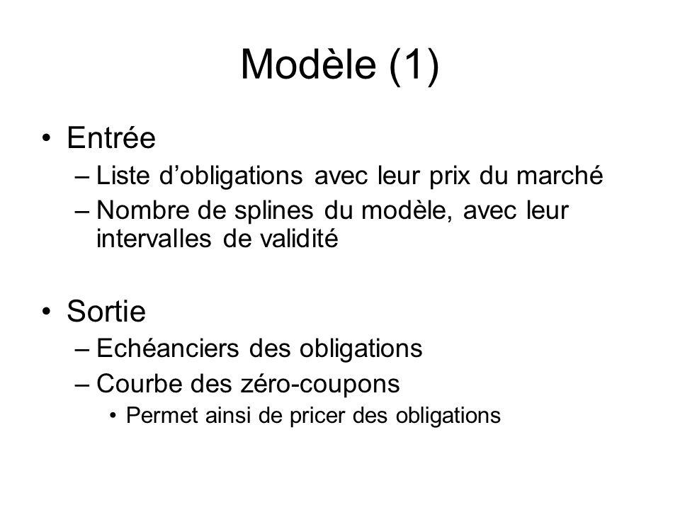 Modèle (1) Entrée Sortie Liste d'obligations avec leur prix du marché