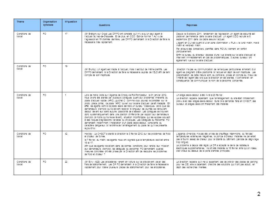 ThèmeOrganisation. Syndicale. N°question. Questions. Réponses. Conditions de travail. FO. 17.