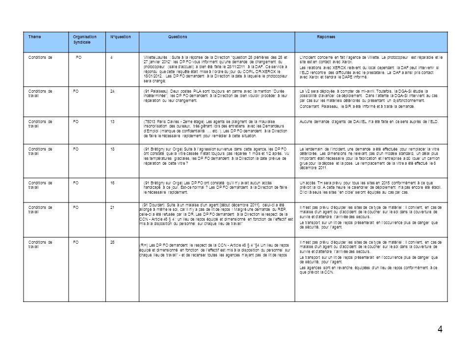 ThèmeOrganisation. Syndicale. N°question. Questions. Réponses. Conditions de. FO. 4.