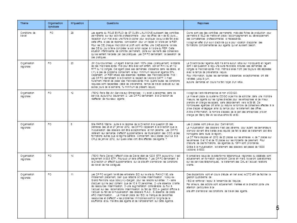 ThèmeOrganisation. Syndicale. N°question. Questions. Réponses. Conditions de travail. FO. 29.