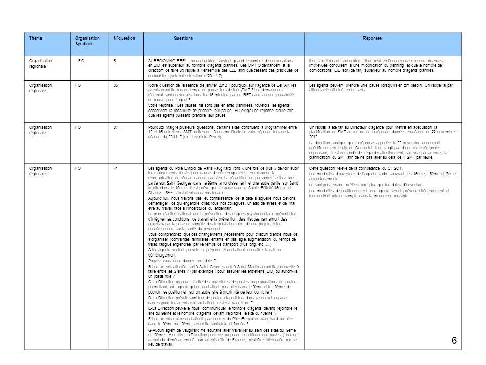 Thème Organisation. Syndicale. N°question. Questions. Réponses. régionale. FO. 5.