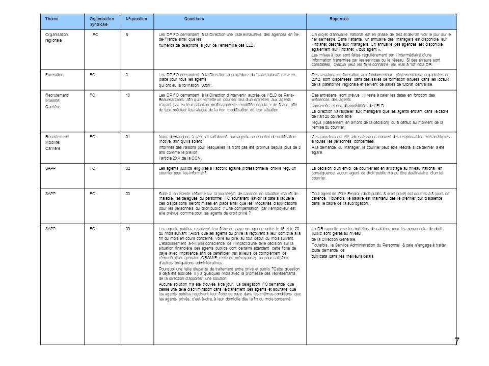 ThèmeOrganisation. Syndicale. N°question. Questions. Réponses. régionale. FO. 9.
