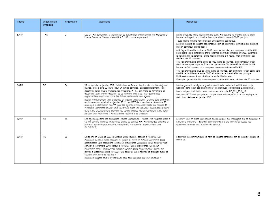 ThèmeOrganisation. Syndicale. N°question. Questions. Réponses. SAPP. FO. 2.