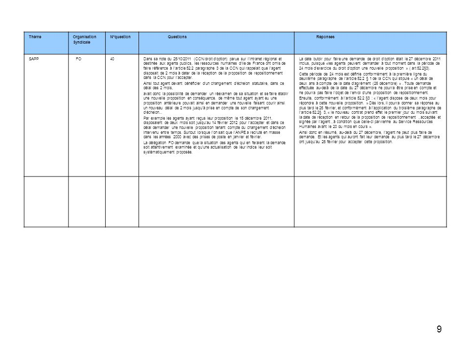ThèmeOrganisation. Syndicale. N°question. Questions. Réponses. SAPP. FO. 40.